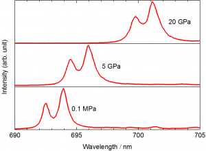 ruby fluorescence at high pressure